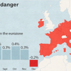 Europe sinks back again into deflation
